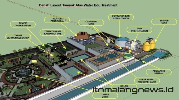 Desain denah layout tampak atas edu-water treatment di sentra pengrajin batik Pekalongan proram PKM-GT karya mahasiswa Teknik Kimia ITN Malang